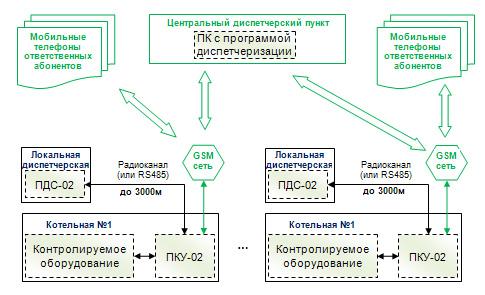 Схему диспетчеризации котельных на базе системы СДК-М-04 можно представить следующим образом.
